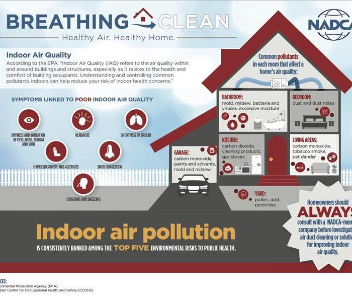 Mold Remediation Indoor Air Quality Concerns
